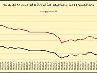 آیا آرامش بازار ارز تا پایان سال دوام میآورد؟