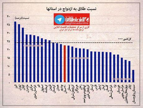 نسبت طلاق به ازدواج در استانهای کشور +اینفوگرافیک