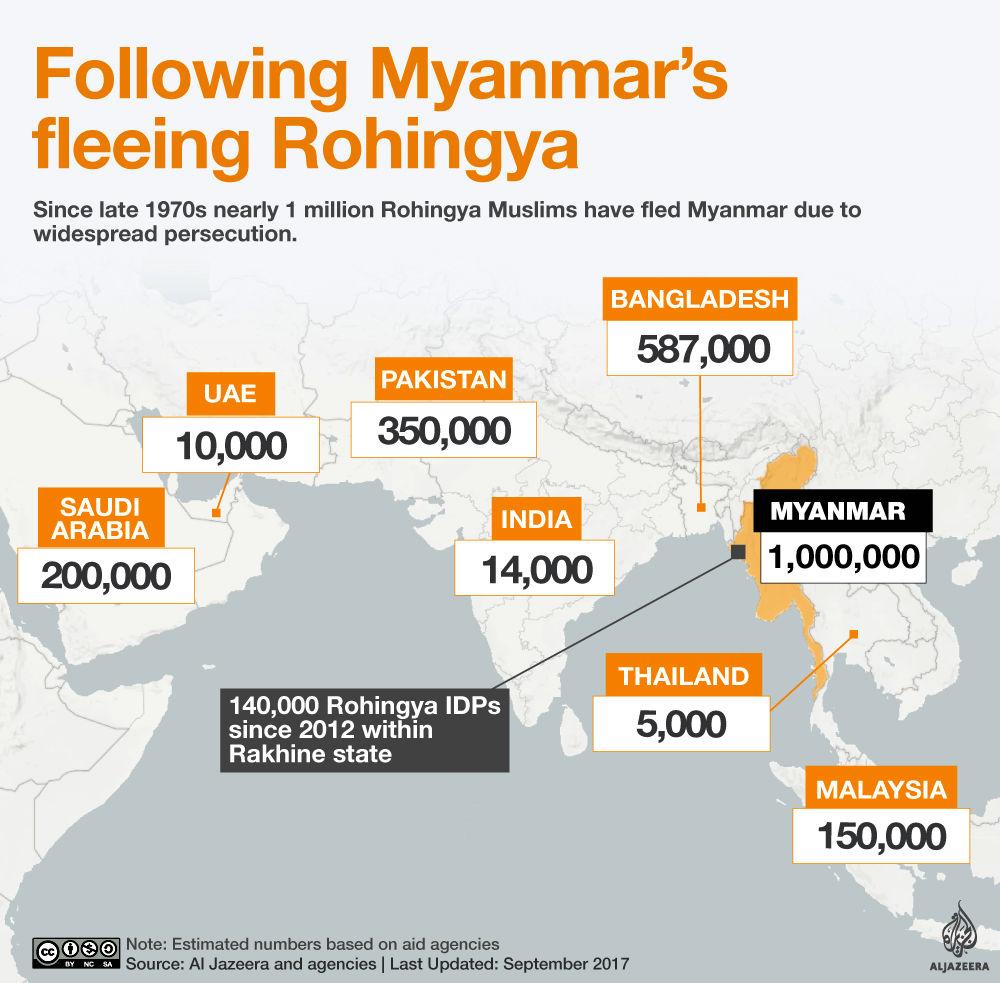 نسل کشی و آوارگی مسلمان در میانمار