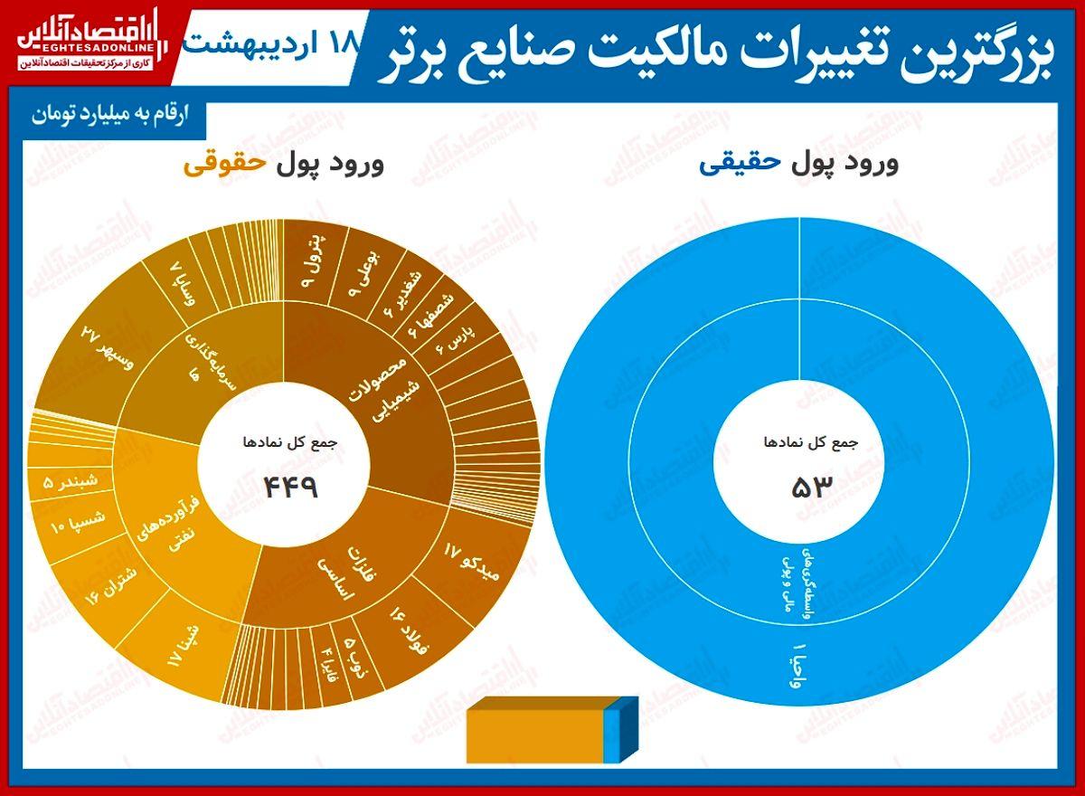 بیشترین تغییر مالکیت حقیقی و حقوقی در بورس تهران (۱۸اردیبهشت)/ تنها یک گروه بورسی شاهد ورود پول بود!