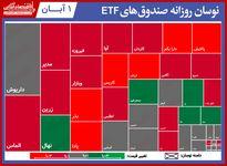 گزارش روزانه صندوق های ETF (۱آبان۱۴۰۰) / دارا یکم با زیان ۶درصدی همراه شد
