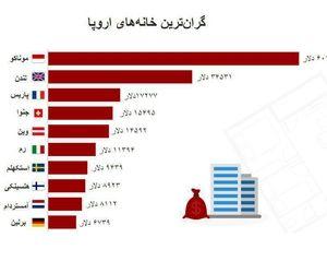 گرانترین خانههای اروپا چند؟ +نمودار