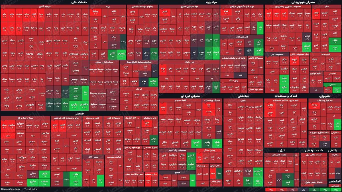 نمای پایانی بورس (۱۷فروردین۱۴۰۰)/ افت هزار و ۹۰۰واحدی شاخص کل در چهارمین روز هفته