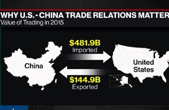 کسری تجاری چین در برابر آمریکا رکورد زد
