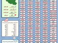ایرانیها چه اسمهایی را دوست دارند؟