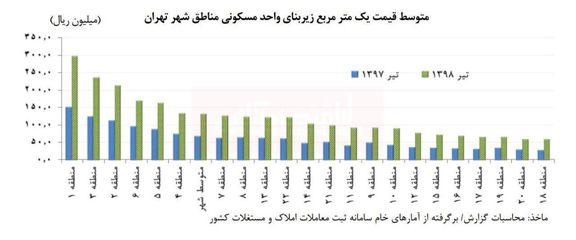 متوسط قیمت یکمتر خانه در مناطق مختلف تهران در تیرماه
