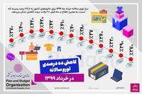 تغییرات نرخ تورم از خرداد۹۸ تا خرداد۹۹