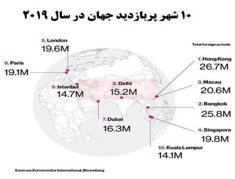 پربازدیدترین شهرهای جهان در سال2019 کدامند؟/ شهرهای آسیایی در صدر لیست