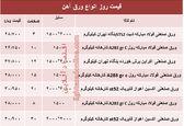 قیمت روز انواع ورق آهن صنعتی +جدول