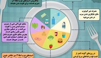مواد غذایی مفید برای تقویت بدن در برابر آلودگی هوا