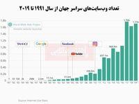 چه تعداد وبسایت در جهان وجود دارد؟