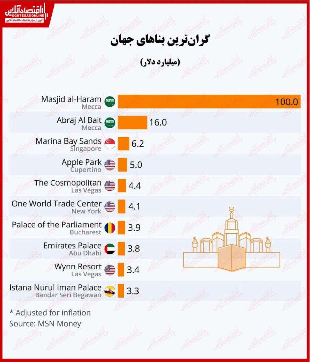 گرانترین بناهای جهان کدامند؟/ پیشتازی عربستان سعودی در ساخت بناهای مجلل
