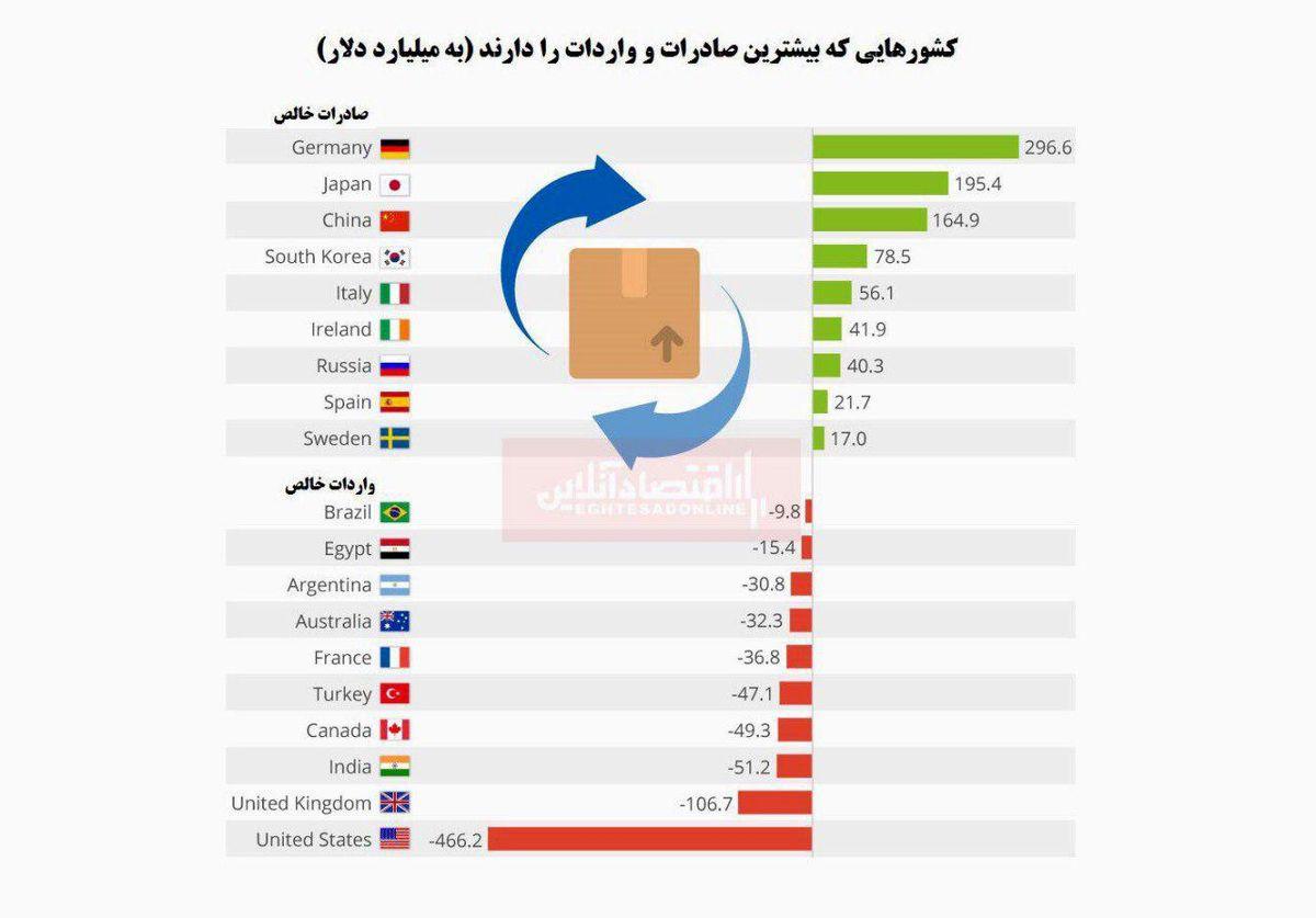 بزرگترین کشورهای صادرکننده و واردکننده کدامند؟