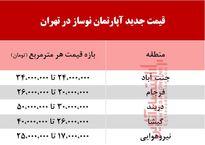 قیمت جدید آپارتمان نوساز در تهران +جدول