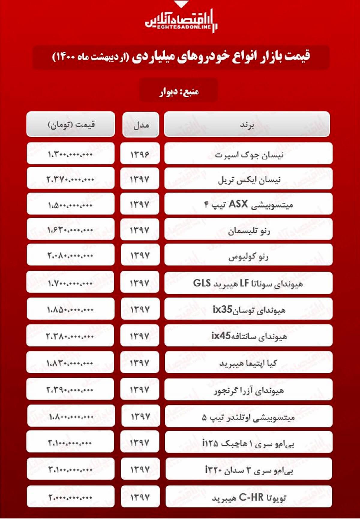 جدیدترین قیمت خودروهای لوکس بازار تهران + جدول