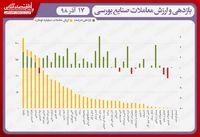 نقشه بازدهی و ارزش معاملات صنایع بورسی در انتهای داد و ستدهای روز جاری/ صعود دماسنج بورس به قله ۳۳۲هزار واحد