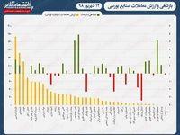 نقشه بازدهی و ارزش معاملات امروز در صنایع بورسی/ افت یک روزه شاخص جبران شد