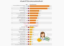 ثروتمندترین زنان جهان چه کسانی هستند؟