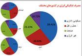 ساختمانهای ایران؛ قاتل انرژی