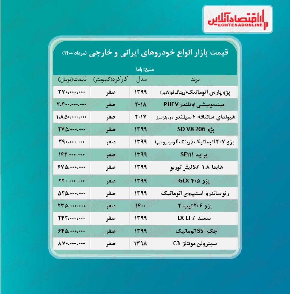 قیمت روز خودرو ۱۴۰۰/۵/۱۳