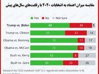 به نظر مردم آمریکا انتخابات ریاستجمهوری اخیر منصفانه بود؟/ مقایسه میزان اعتماد به انتخابات۲۰۲۰ با رقابتهای سالهای گذشته