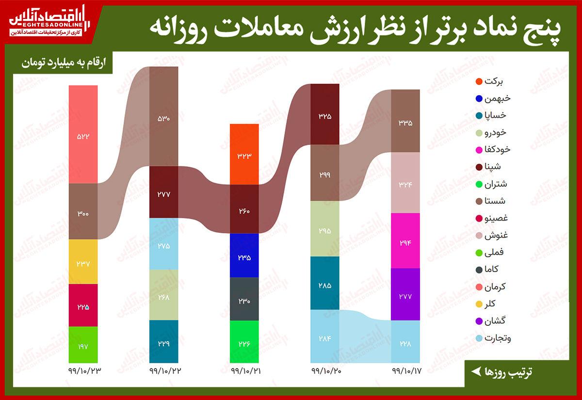 بیشترین ارزش معاملات سهام در بورس امروز/ صدرنشینی نماد کرمان با ارزش معاملات ۵۰۰میلیاردی