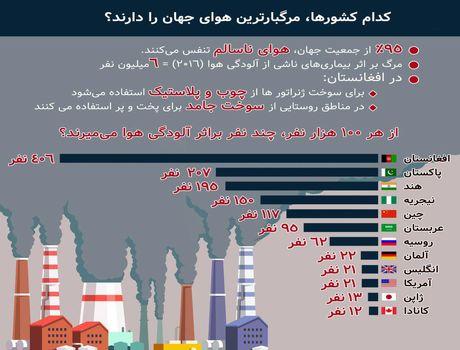کدام کشورها مرگبارترین هوای جهان را دارند +اینفوگرافیک