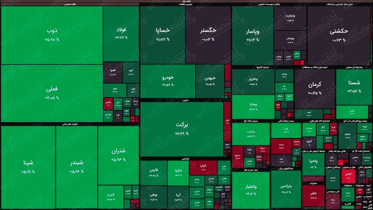 نقشه بورس (۲۱اردیبهشت) / رشد هفت هزار واحدی شاخص کل