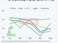 از سرگیری فعالیت کارخانههای سراسر جهان/ کدام کشورها زودتر به روال قبلی بازمیگردند؟