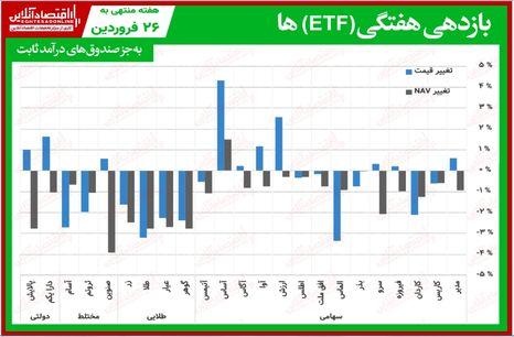 مقایسه صندوقهای سرمایهگذاری قابل معامله / صندوق ها ETF همگام با شاخص کل بورس هفتهای نوسانی داشتند