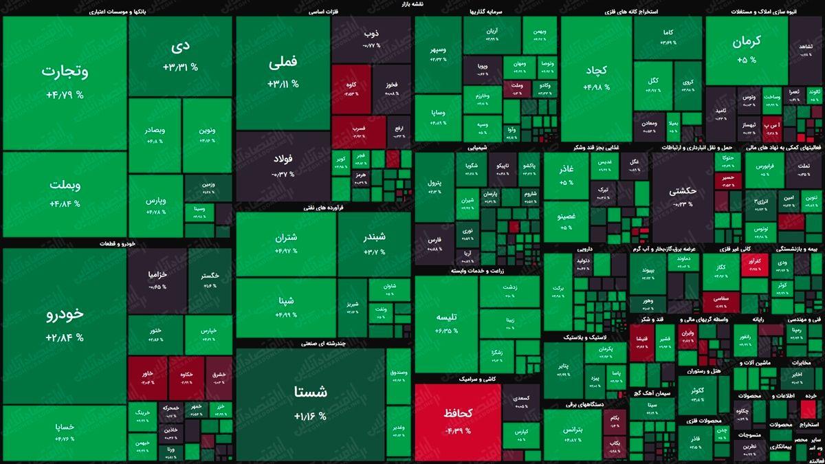 نقشه بورس امروز بر اساس ارزش معاملات/ شاخص کل به مدار صعود بازگشت