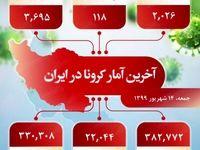آخرین آمار کرونا در ایران (۱۳۹۹/۶/۱۴)