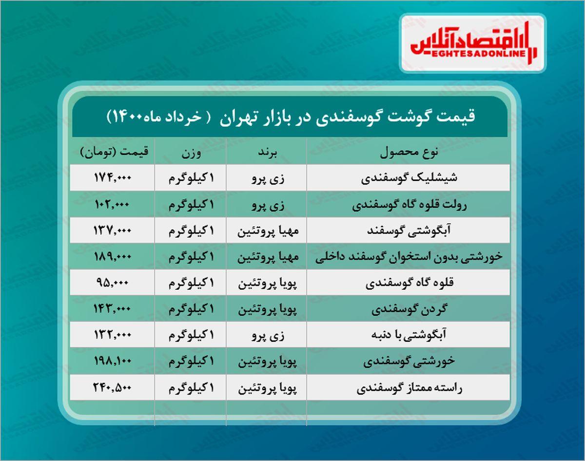 قیمت جدید گوشت گوسفندی در بازار (خرداد۱۴۰۰) + جدول