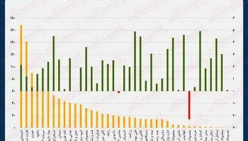 نقشه بازدهی و ارزش معاملات بازار بورس امروز/ رکورد شکنی شاخص بورس