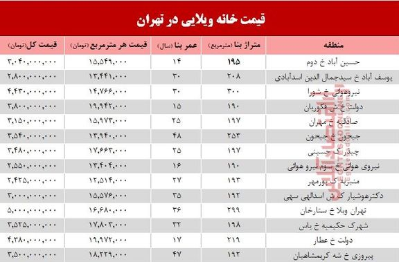 خانههای ویلایی تهران چند؟ +جدول