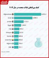 کمکهای مالی آمریکا به کدام کشورها میرود؟