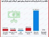 روسای جمهور آمریکا چقدر مالیات پرداخت کردهاند؟/ ترامپ مالیات کمتری نسبت به بسیاری از مردم پرداخت کرد