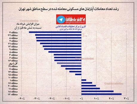 رشد تعداد معاملات آپارتمانهای مسکونی در مناطق شهر تهران +اینفوگرافیک