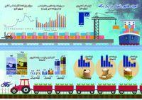نتایج اجرای قانون تمرکز توسط وزارت جهادکشاورزی +اینفوگرافیک