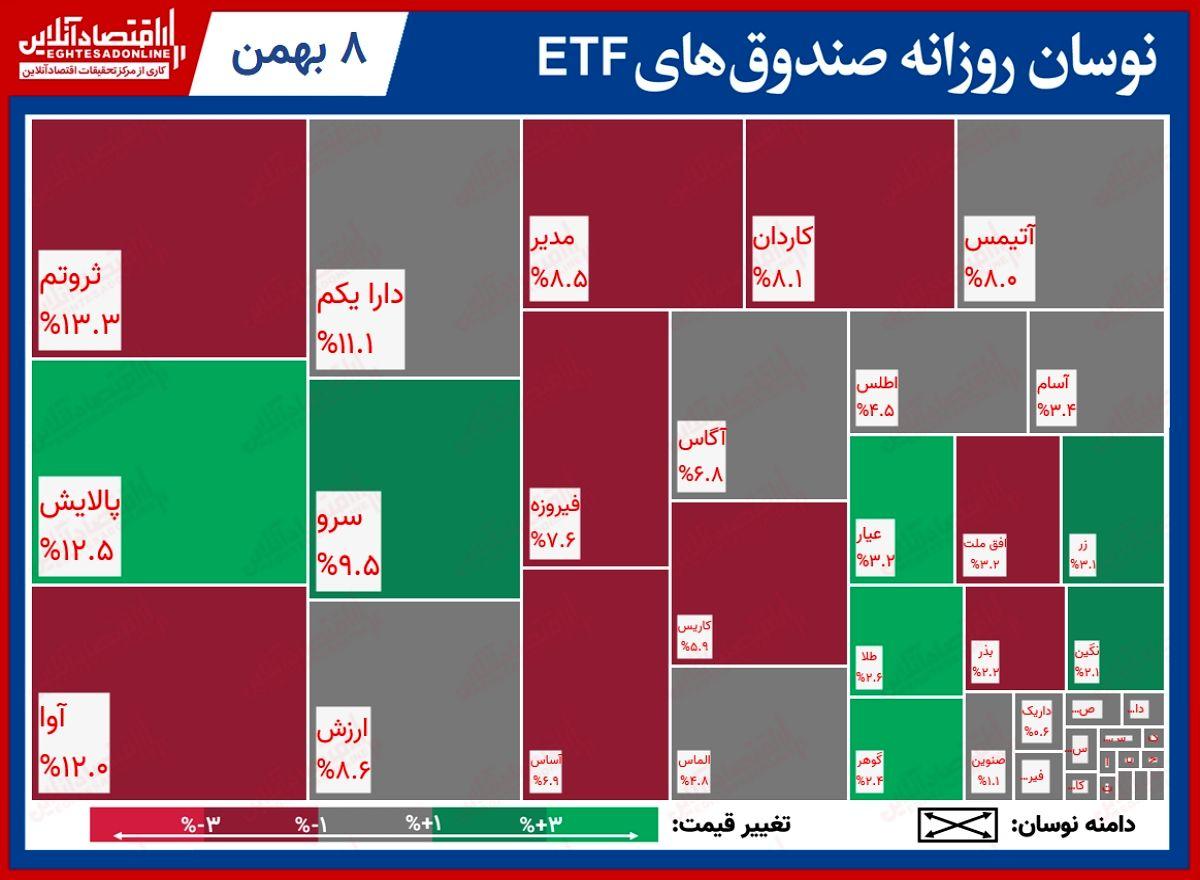 تحرکات روزانه صندوقهای قابل معامله/تداوم اقبال به صندوقهای دولتی با رشد نمادهای پالایشی بازار سهام