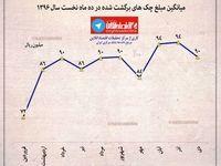 میانگین مبلغ چک های برگشت شده در ده ماه نخست سال ۱۳۹۶ + اینفوگرافیک