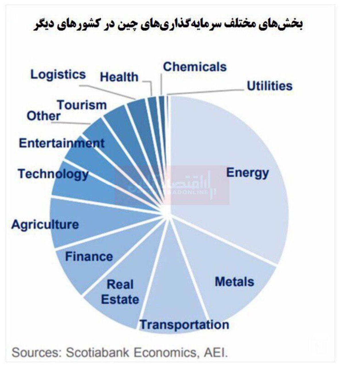 بخشهای مختلف سرمایهگذاریهای چین در سایر کشورها