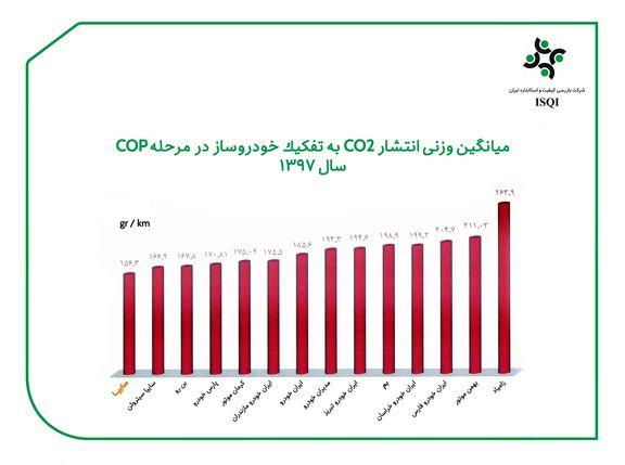 محصولات سایپا کمترین میزان ( CO2 ) را تولید میکنند