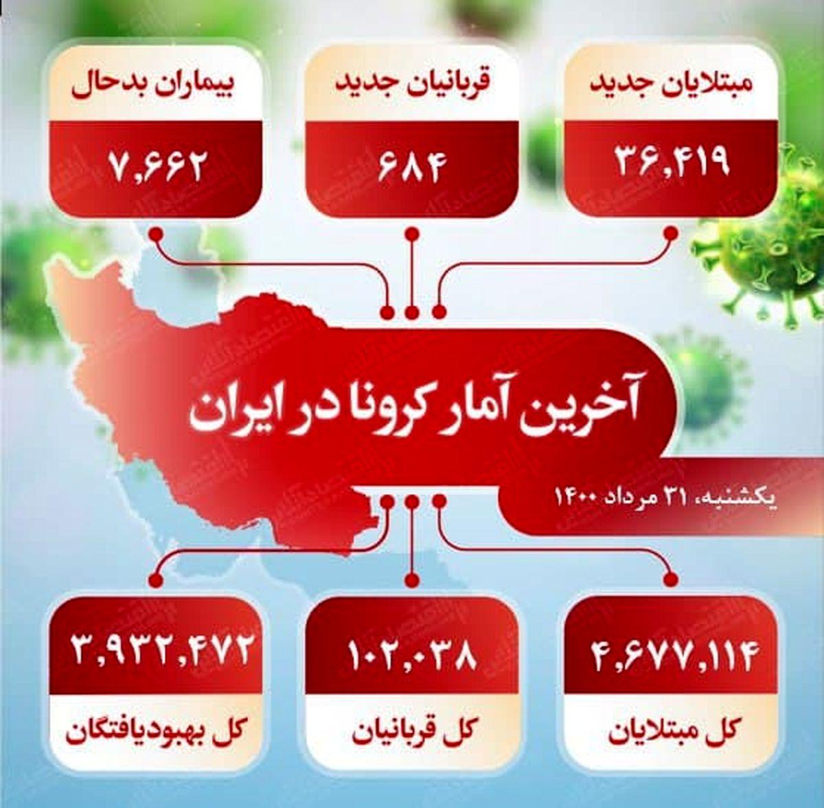 آخرین آمار کرونا در ایران (۱۴۰۰/۵/۳۱)