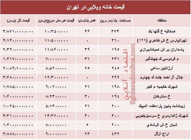 قیمت ید خانه در منطقه منیریه تهران به شرح زیر است.