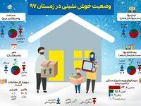 وضعیت خوش نشینی در زمستان۹۷ +اینفوگرافیک