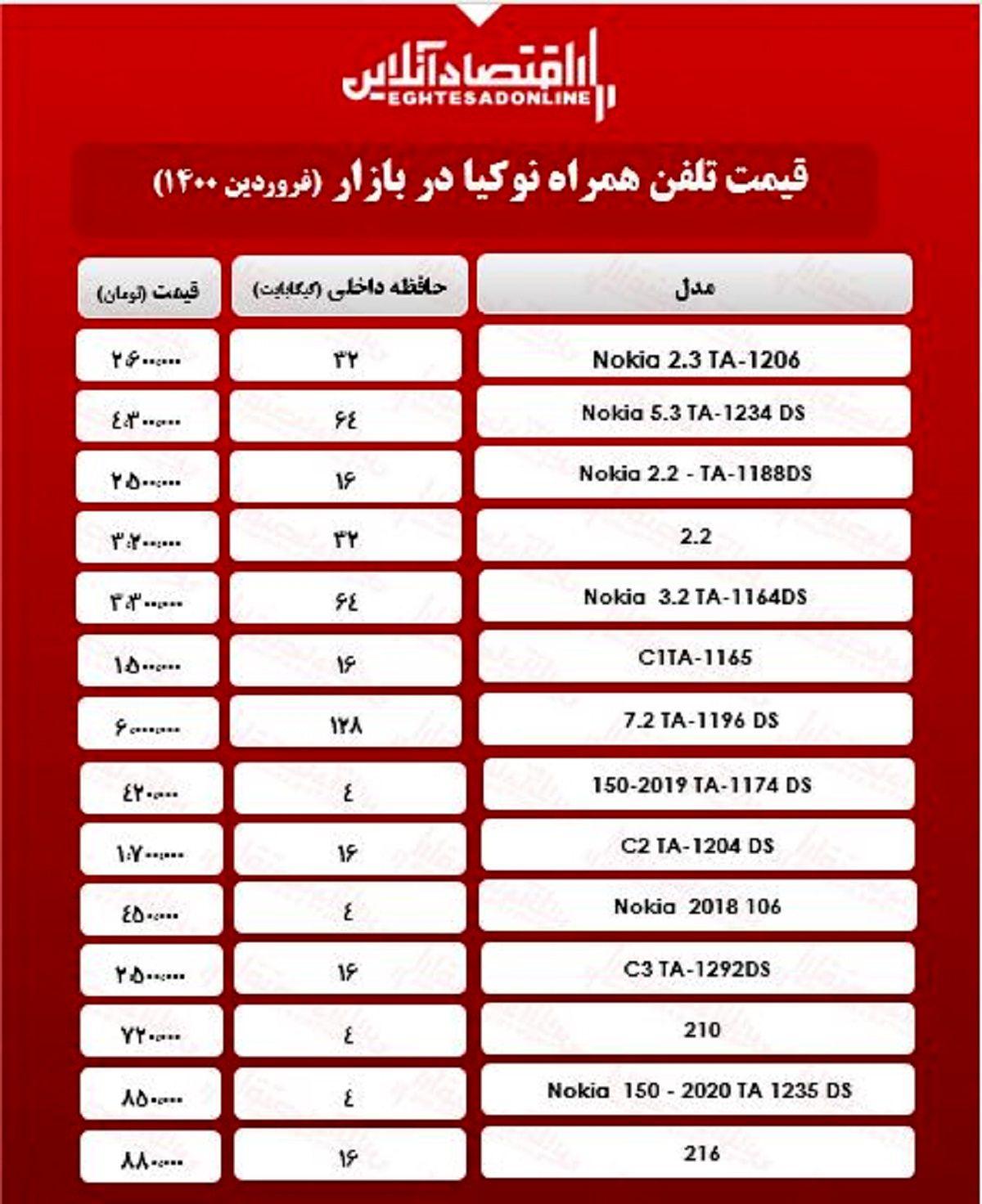 قیمت گوشی نوکیا در بازار/ ۸فروردین