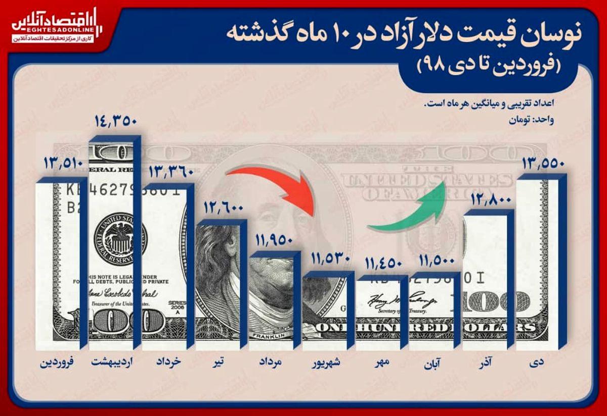 دلار ۱۰ماهه چقدر گران شد؟/ ثبت رکورد بالاترین قیمت در اردیبهشت ماه