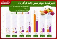 افزایش ١٧١درصدی قیمت گوجه در آذر ماه