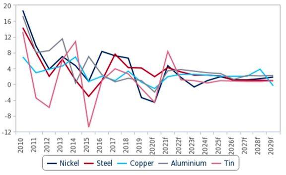 حرکت بازار فلزات به سمت مازاد عرضه/ تا پایان2021 با مازاد عرضه فلزات روبرو هستیم